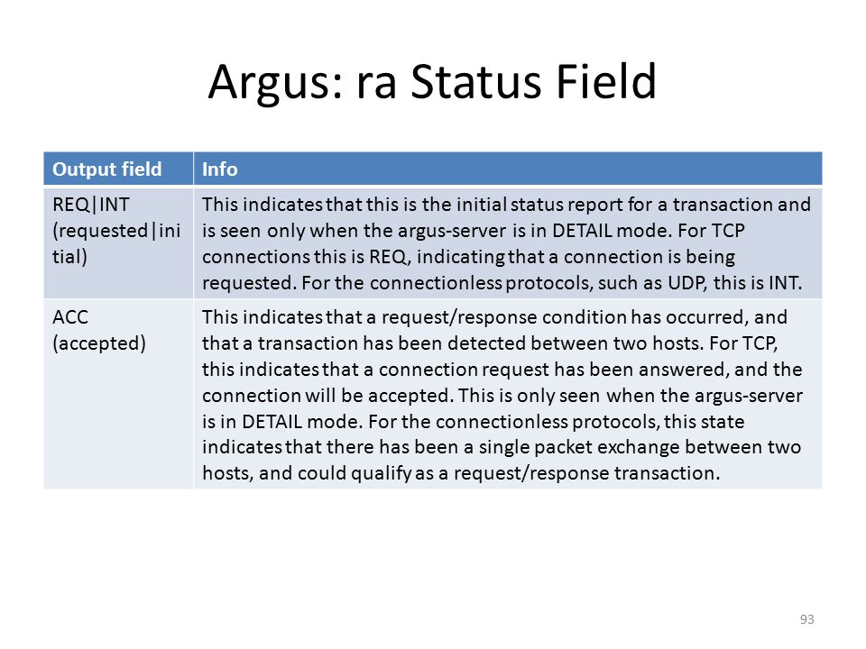 Argus: ra Status Field Output fieldInfo REQ|INT (requested|ini tial) This indicates that this is the initial status report for a transaction and is seen only when the argus-server is in DETAIL mode.