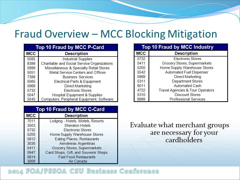 Fraud Overview – MCC Blocking Mitigation MCC 5085 8398 5999 5051 7399 5065 5969 5732 5047 5045 Direct Marketing Electronic Stores Hospital Equipment &