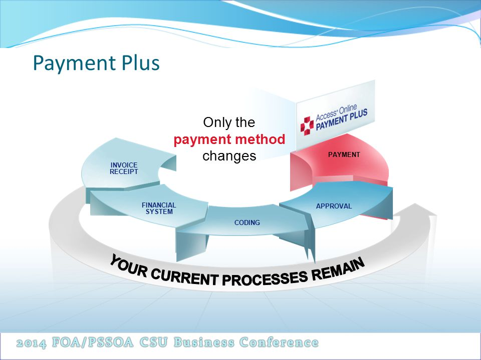 Only the payment method changes PAYMENT INVOICE RECEIPT FINANCIAL SYSTEM CODING APPROVAL Payment Plus