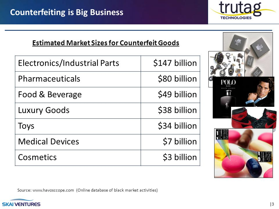 |3 Counterfeiting is Big Business Electronics/Industrial Parts$147 billion Pharmaceuticals$80 billion Food & Beverage$49 billion Luxury Goods$38 billion Toys$34 billion Medical Devices$7 billion Cosmetics$3 billion Estimated Market Sizes for Counterfeit Goods Source: www.havosccope.com (Online database of black market activities)