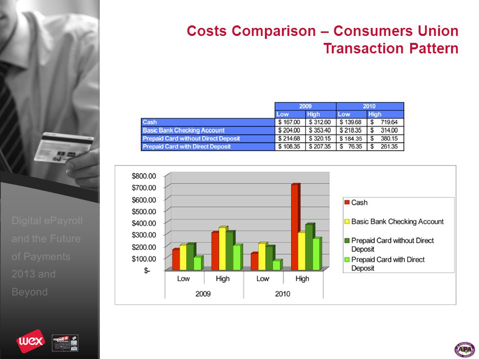 Digital ePayroll and the Future of Payments 2013 and Beyond Costs Comparison – Consumers Union Transaction Pattern