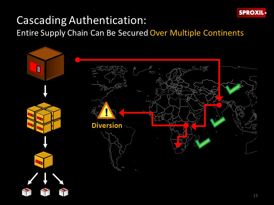 Cascading Authentication: Entire Supply Chain Can Be Secured Over Multiple Continents ! Diversion 13