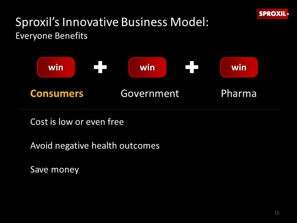 ConsumersGovernmentPharma Cost is low or even free Avoid negative health outcomes Save money 15 winwinwin Sproxil's Innovative Business Model: Everyon