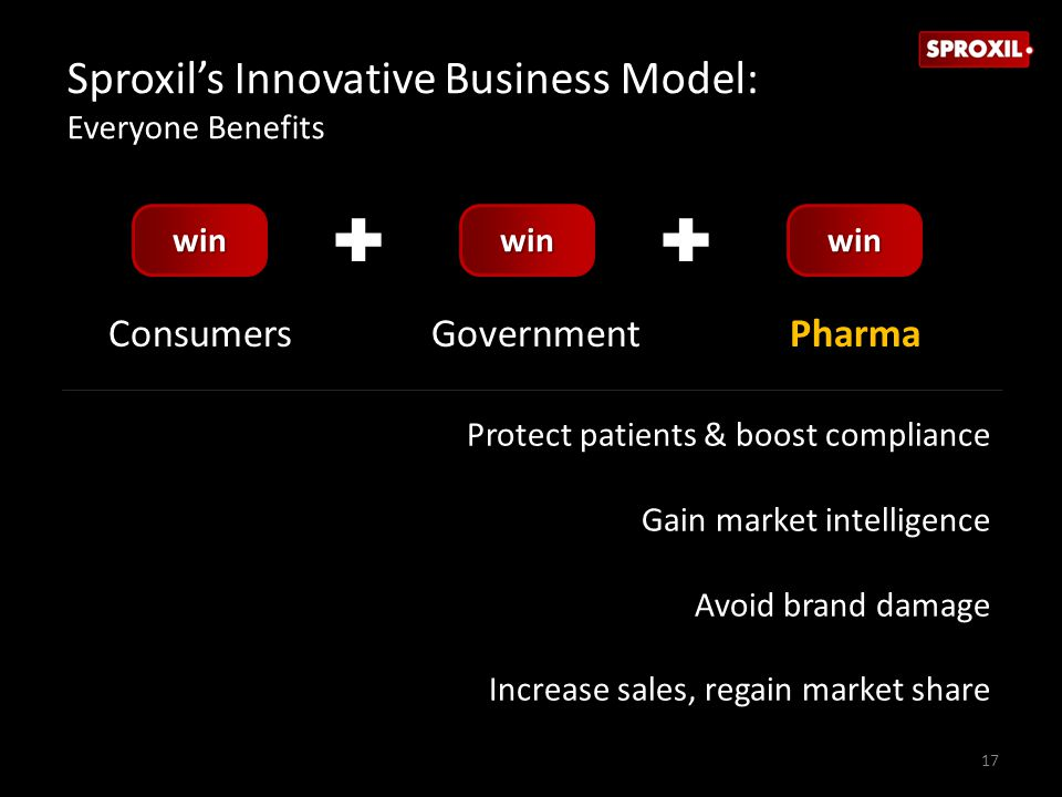 ConsumersGovernmentPharma Protect patients & boost compliance Gain market intelligence Avoid brand damage Increase sales, regain market share 17 winwinwin Sproxil's Innovative Business Model: Everyone Benefits
