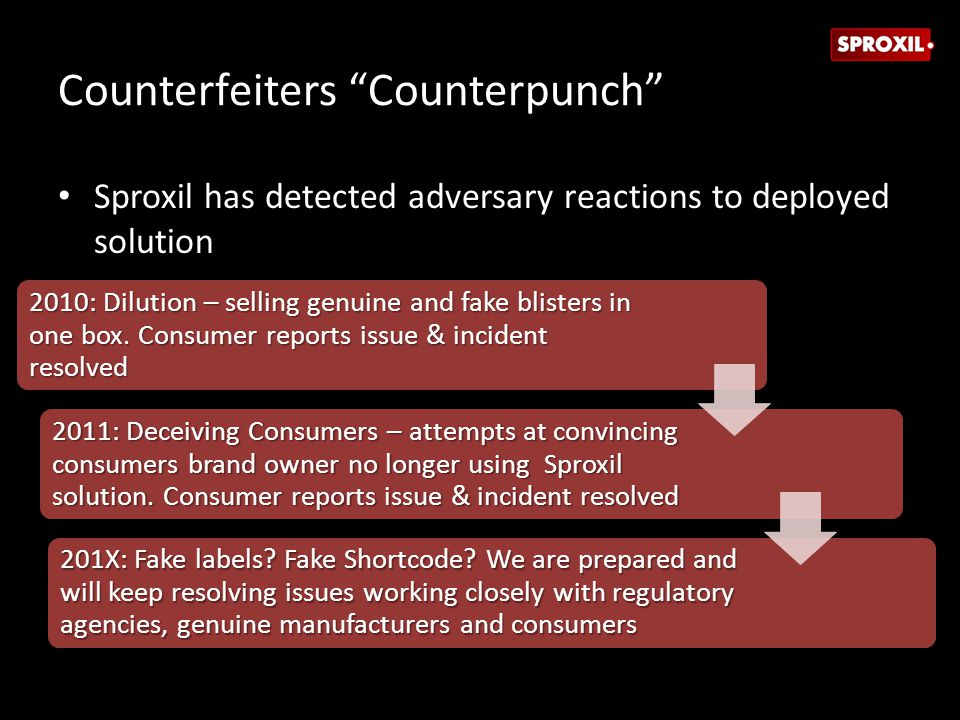 Counterfeiters Counterpunch Sproxil has detected adversary reactions to deployed solution 2010: Dilution – selling genuine and fake blisters in one box.