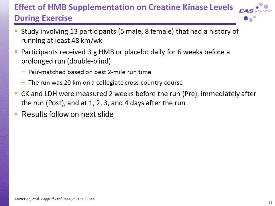 Effect of HMB Supplementation on Creatine Kinase Levels During Exercise Knitter AE, et al. J Appl Physiol. 2000;89:1340-1344.  Study involving 13 par