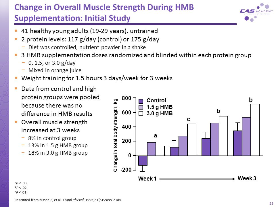 Change in Overall Muscle Strength During HMB Supplementation: Initial Study Reprinted from Nissen S, et al. J Appl Physiol. 1996;81(5):2095-2104. a P