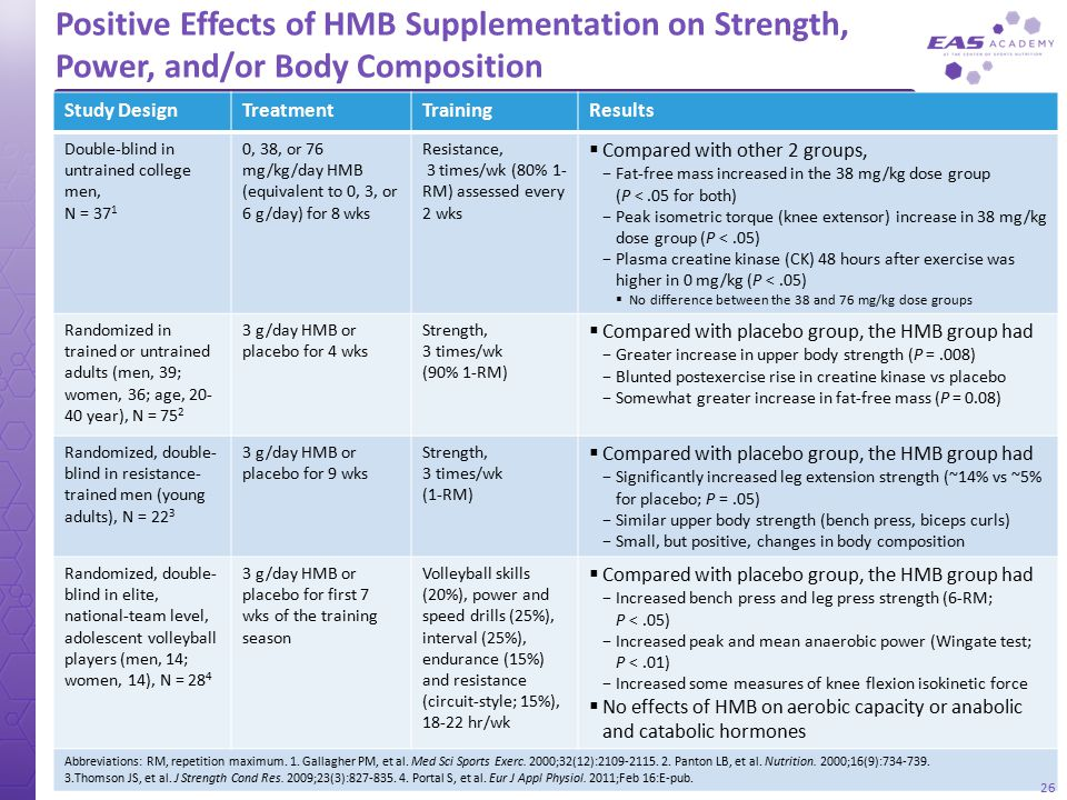 Positive Effects of HMB Supplementation on Strength, Power, and/or Body Composition 26 Study DesignTreatmentTrainingResults Double-blind in untrained