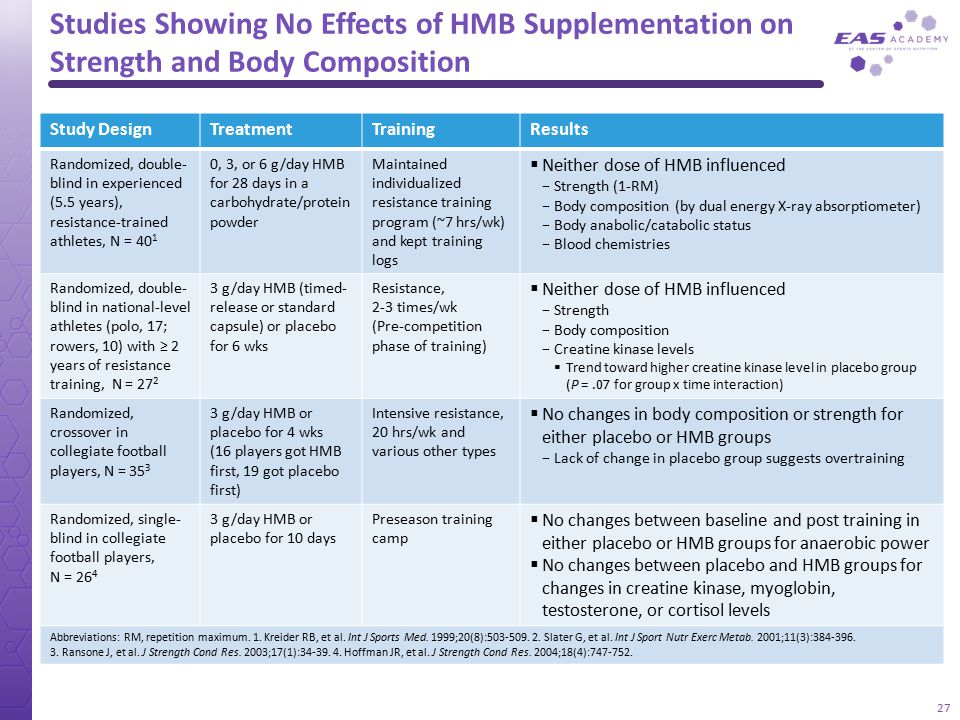 Studies Showing No Effects of HMB Supplementation on Strength and Body Composition 27 Study DesignTreatmentTrainingResults Randomized, double- blind i