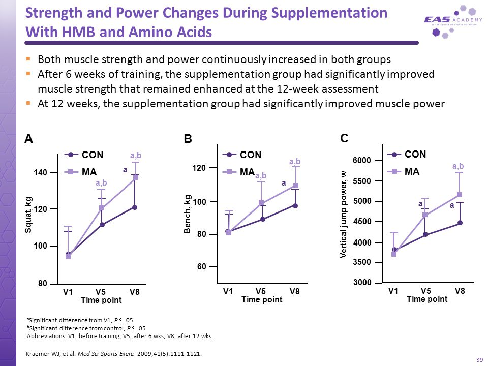 Strength and Power Changes During Supplementation With HMB and Amino Acids a Significant difference from V1, P .05 b Significant difference from cont