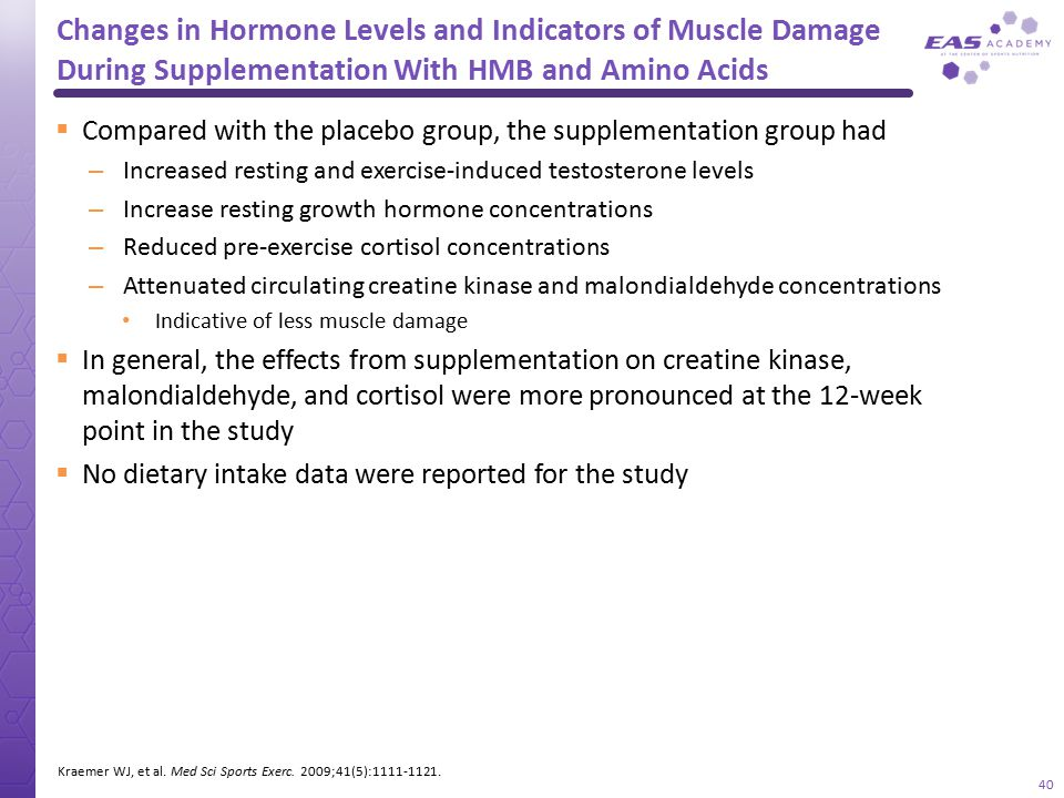 Changes in Hormone Levels and Indicators of Muscle Damage During Supplementation With HMB and Amino Acids  Compared with the placebo group, the suppl