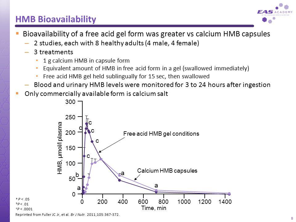 HMB Bioavailability Reprinted from Fuller JC Jr, et al. Br J Nutr. 2011;105:367-372.  Bioavailability of a free acid gel form was greater vs calcium