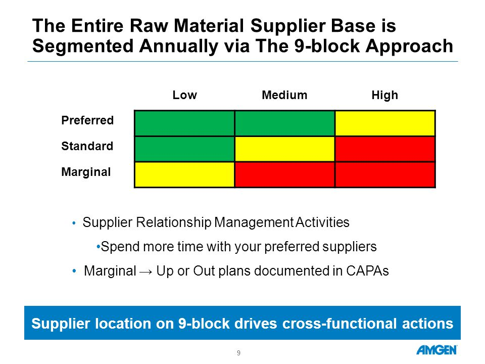 The Entire Raw Material Supplier Base is Segmented Annually via The 9-block Approach LowMediumHigh Preferred Standard Marginal 9 Supplier location on 9-block drives cross-functional actions Supplier Relationship Management Activities Spend more time with your preferred suppliers Marginal → Up or Out plans documented in CAPAs