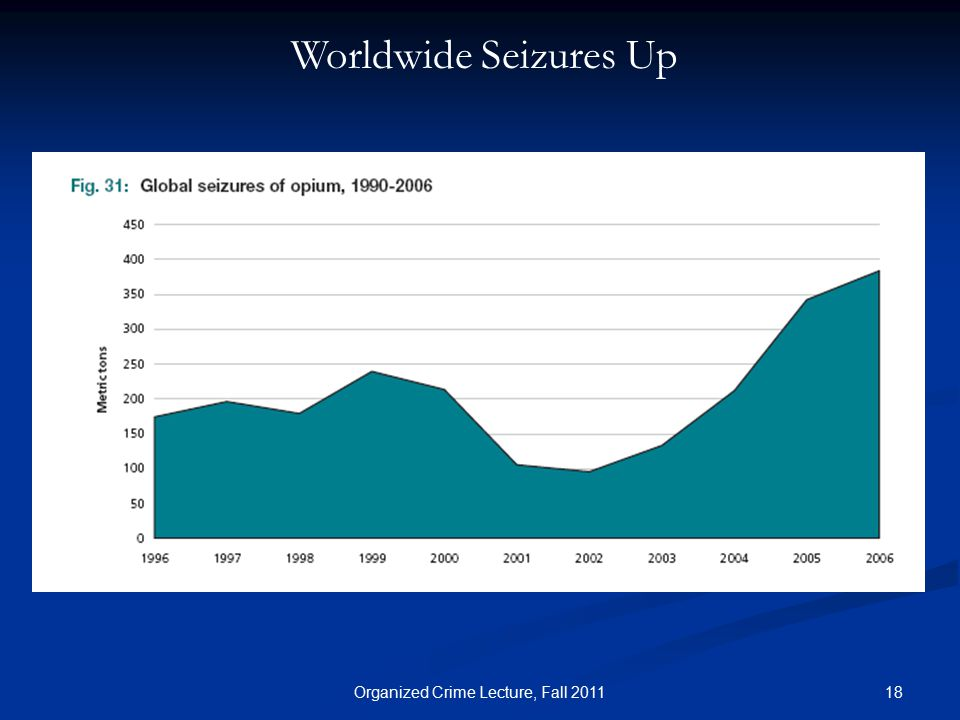 18Organized Crime Lecture, Fall 2011 Worldwide Seizures Up