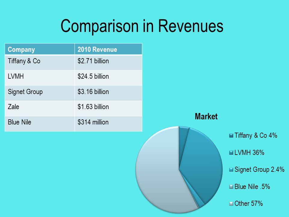 Comparison in Revenues Company2010 Revenue Tiffany & Co$2.71 billion LVMH$24.5 billion Signet Group$3.16 billion Zale$1.63 billion Blue Nile$314 milli