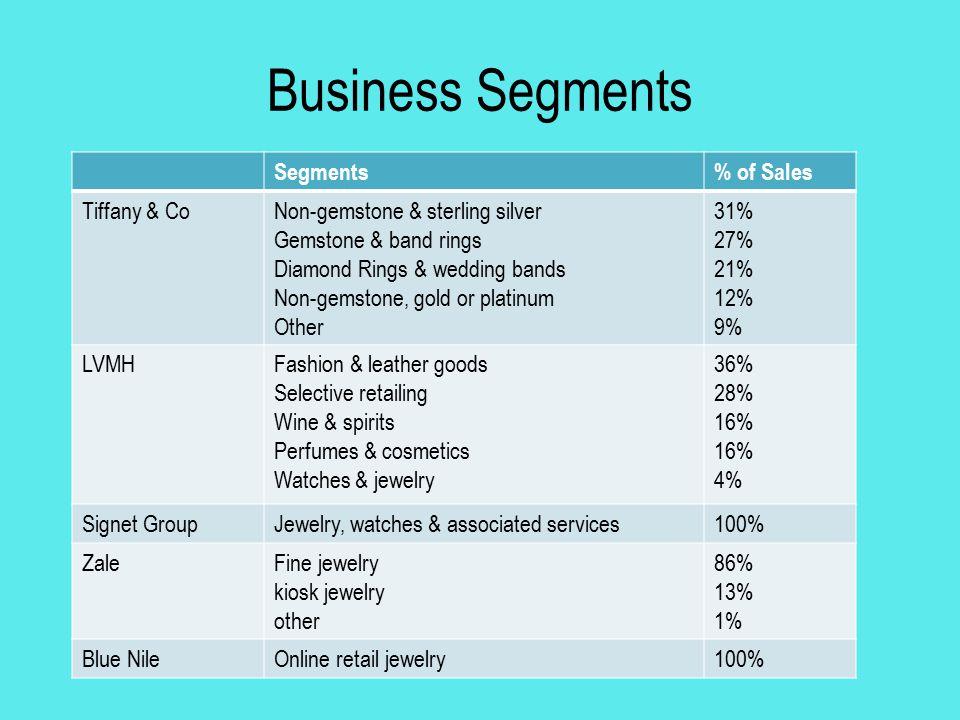Business Segments Segments% of Sales Tiffany & CoNon-gemstone & sterling silver Gemstone & band rings Diamond Rings & wedding bands Non-gemstone, gold