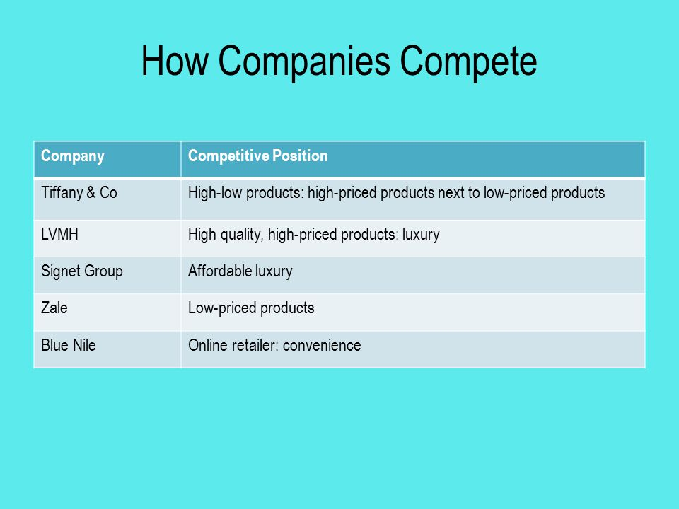 How Companies Compete CompanyCompetitive Position Tiffany & CoHigh-low products: high-priced products next to low-priced products LVMHHigh quality, hi