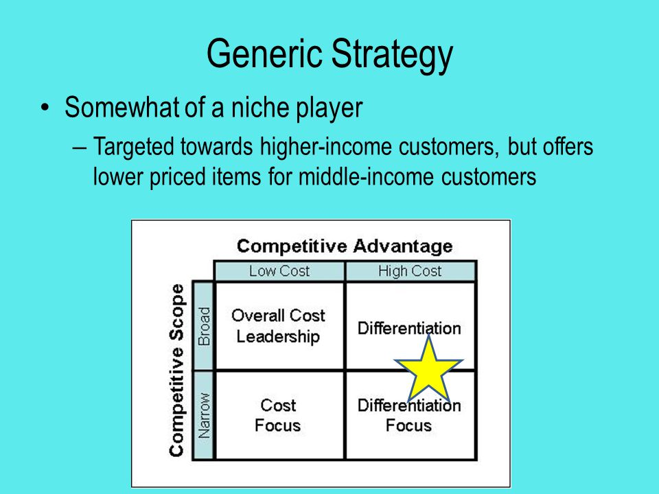 Generic Strategy Somewhat of a niche player – Targeted towards higher-income customers, but offers lower priced items for middle-income customers
