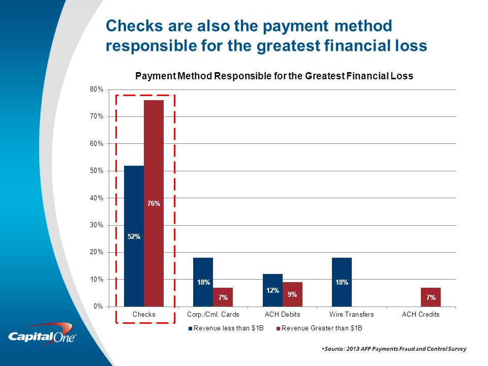 Checks are also the payment method responsible for the greatest financial loss
