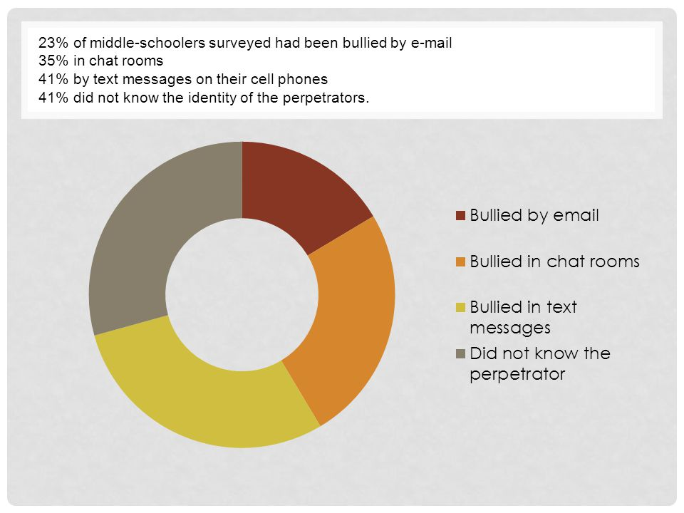 23% of middle-schoolers surveyed had been bullied by e-mail 35% in chat rooms 41% by text messages on their cell phones 41% did not know the identity