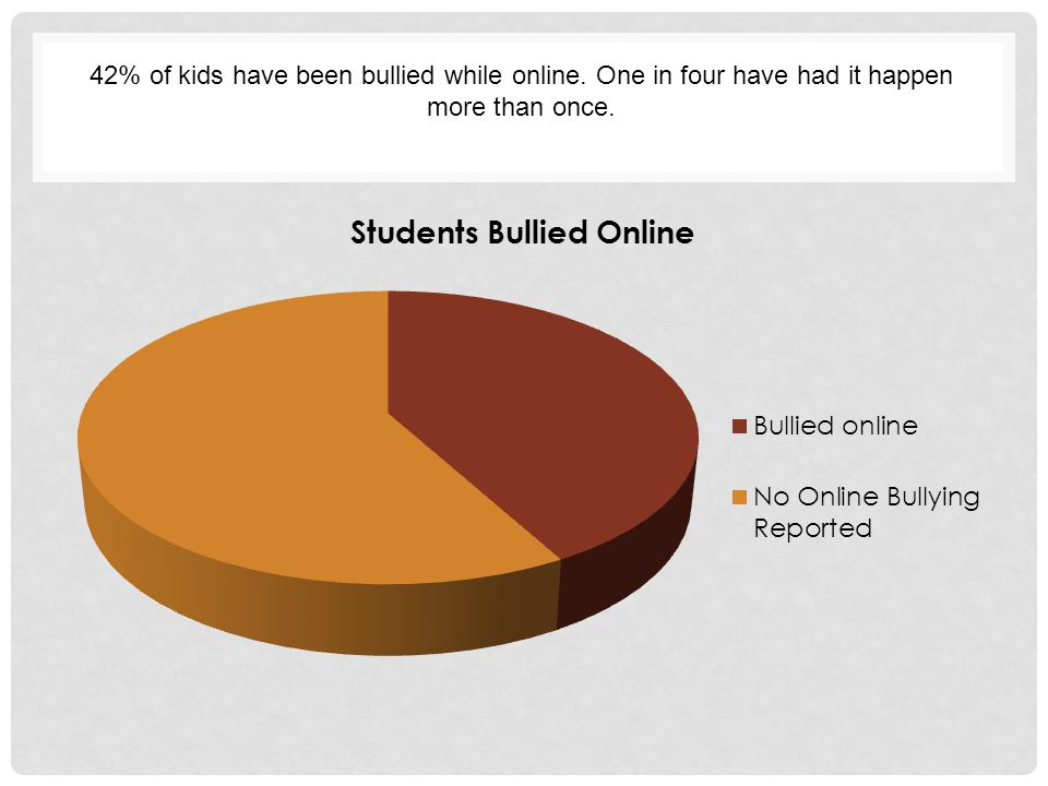 42% of kids have been bullied while online. One in four have had it happen more than once.