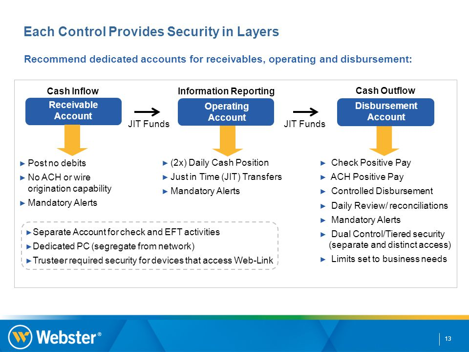 13 Each Control Provides Security in Layers Recommend dedicated accounts for receivables, operating and disbursement: Cash Inflow Information Reportin