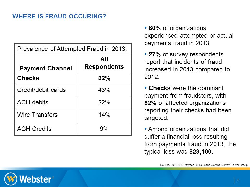 7 Source: 2012 AFP Payments Fraud and Control Survey, Tower Group 60% of organizations experienced attempted or actual payments fraud in 2013.