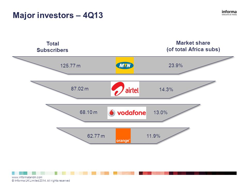 Major investors – 4Q13 www.informatandm.com © Informa UK Limited 2014.