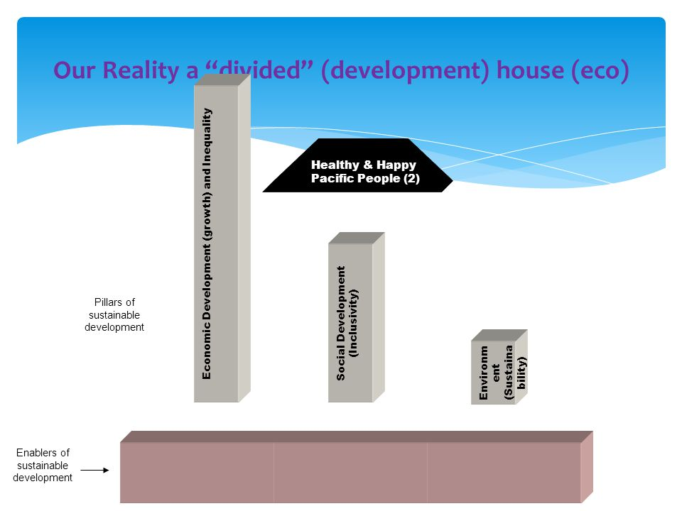 Our Reality a divided (development) house (eco) 4 Economic Development (growth) and Inequality Environm ent (Sustaina bility) Social Development (Inclusivity) Healthy & Happy Pacific People (2) Pillars of sustainable development Enablers of sustainable development