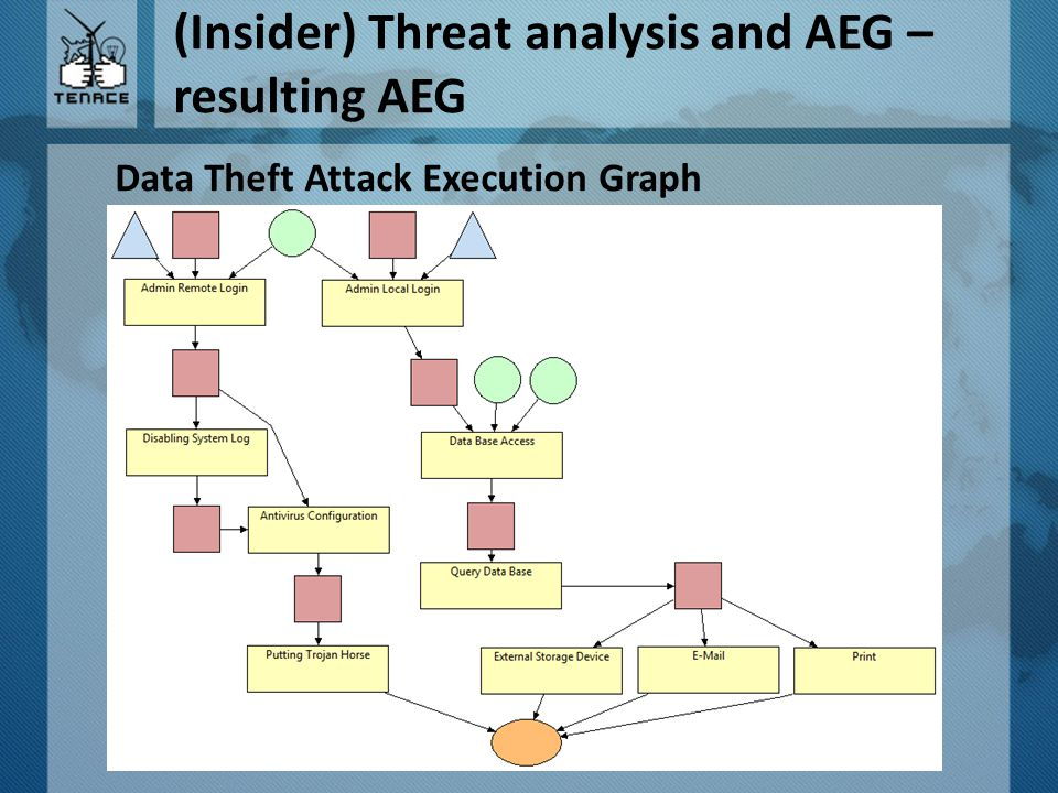 (Insider) Threat analysis and AEG – resulting AEG Data Theft Attack Execution Graph