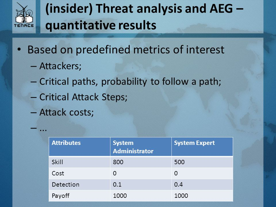 (insider) Threat analysis and AEG – quantitative results Based on predefined metrics of interest – Attackers; – Critical paths, probability to follow a path; – Critical Attack Steps; – Attack costs; –...