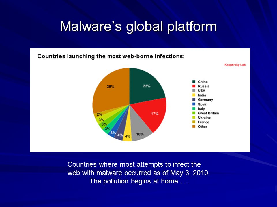 Malware's global platform Countries where most attempts to infect the web with malware occurred as of May 3, 2010. The pollution begins at home...