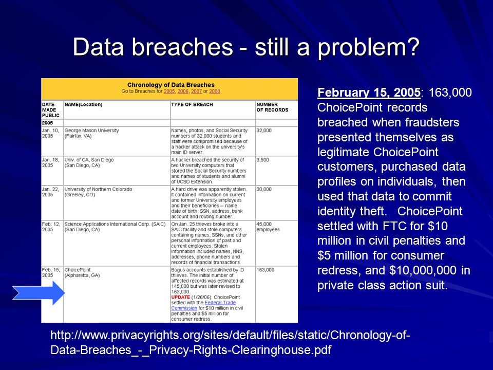 Data breaches - still a problem? February 15, 2005: 163,000 ChoicePoint records breached when fraudsters presented themselves as legitimate ChoicePoin