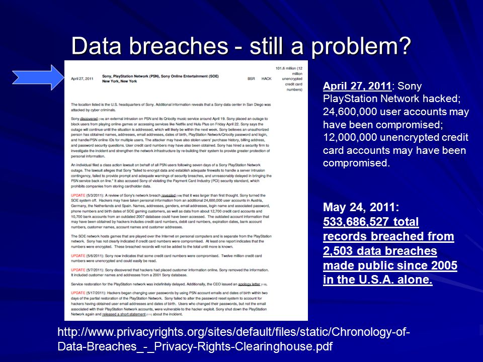 Data breaches - still a problem? April 27, 2011: Sony PlayStation Network hacked; 24,600,000 user accounts may have been compromised; 12,000,000 unenc