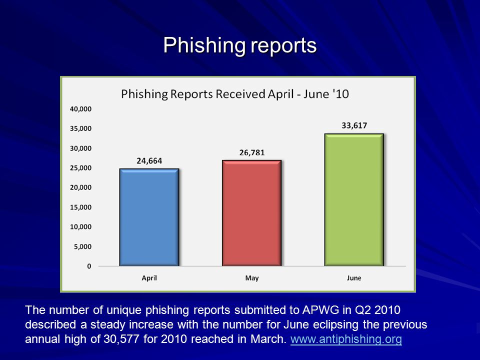 Phishing reports The number of unique phishing reports submitted to APWG in Q2 2010 described a steady increase with the number for June eclipsing the