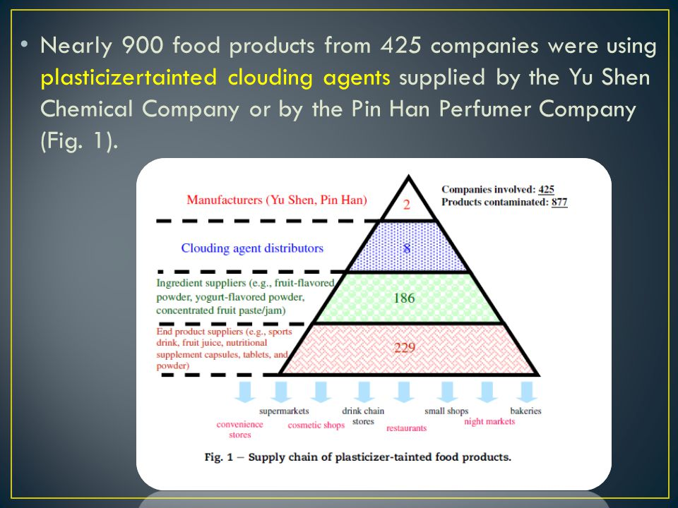 Nearly 900 food products from 425 companies were using plasticizertainted clouding agents supplied by the Yu Shen Chemical Company or by the Pin Han Perfumer Company (Fig.