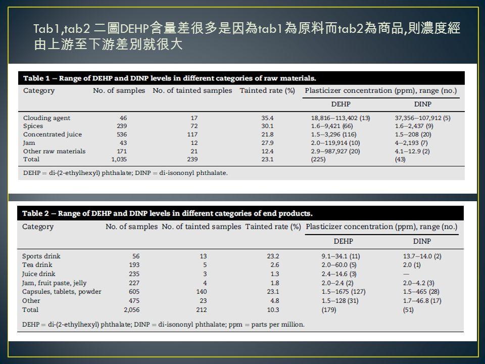 Tab1,tab2 二圖 DEHP 含量差很多是因為 tab1 為原料而 tab2 為商品, 則濃度經 由上游至下游差別就很大