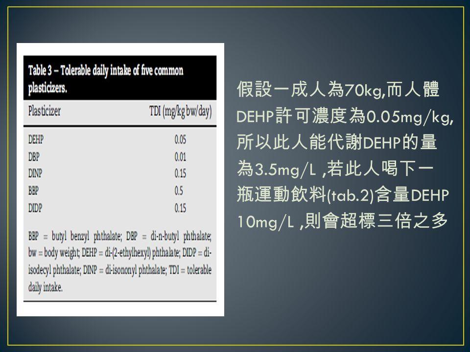假設一成人為 70kg, 而人體 DEHP 許可濃度為 0.05mg/kg, 所以此人能代謝 DEHP 的量 為 3.5mg/L, 若此人喝下一 瓶運動飲料 (tab.2) 含量 DEHP 10mg/L, 則會超標三倍之多