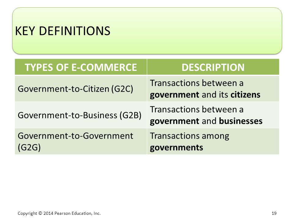 Copyright © 2014 Pearson Education, Inc. 19 KEY DEFINITIONS TYPES OF E-COMMERCEDESCRIPTION Government-to-Citizen (G2C) Transactions between a governme
