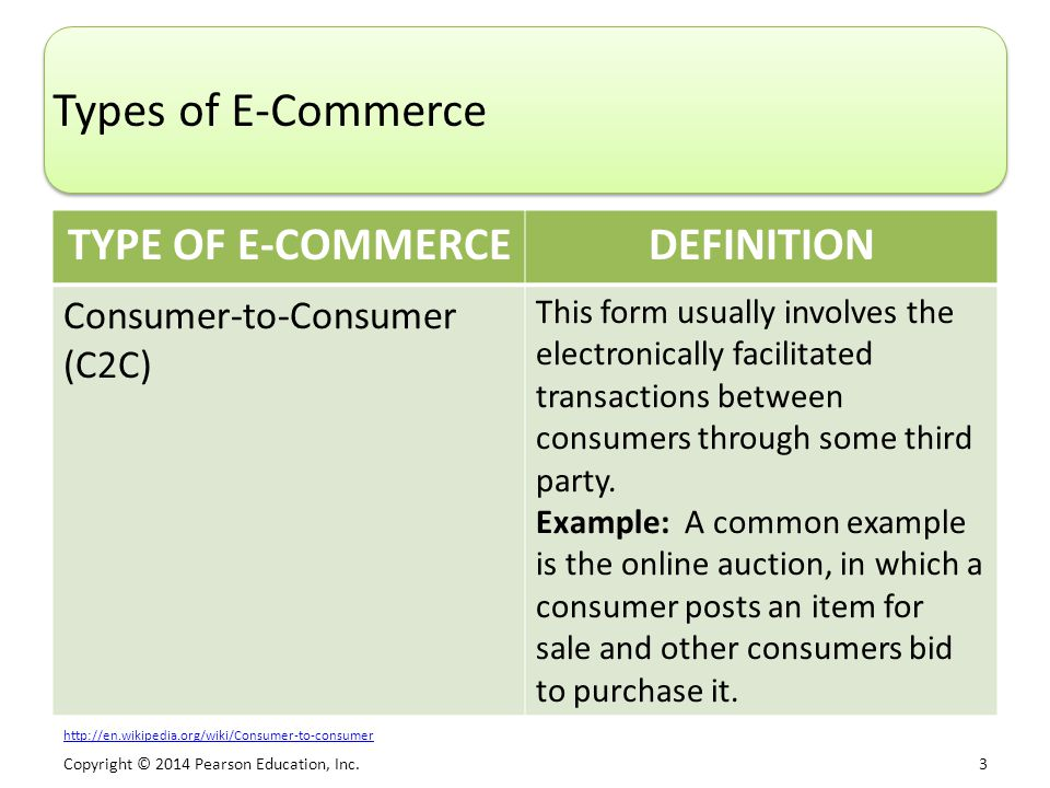 Copyright © 2014 Pearson Education, Inc. 3 Types of E-Commerce TYPE OF E-COMMERCEDEFINITION Consumer-to-Consumer (C2C) This form usually involves the