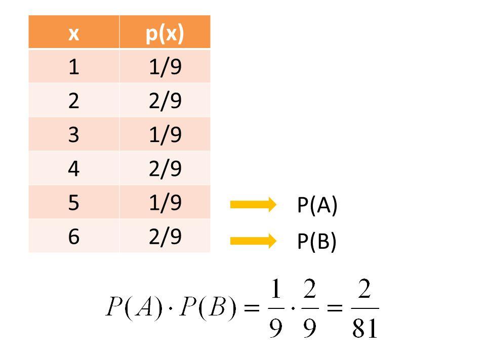 xp(x) 11/9 22/9 31/9 42/9 51/9 62/9 P(A) P(B)