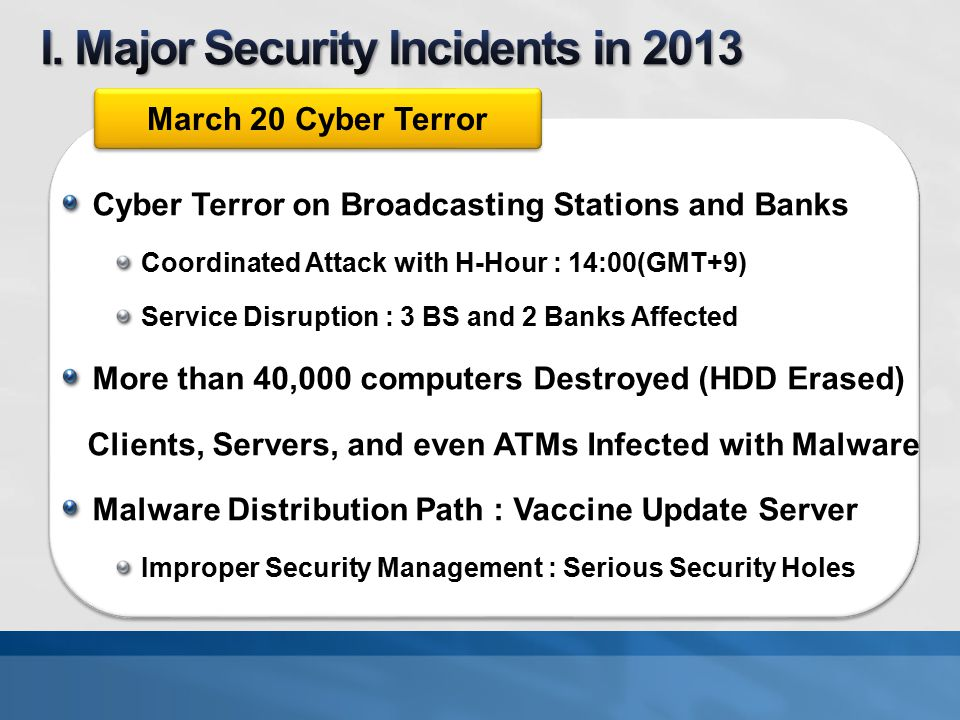 Cyber Terror on Broadcasting Stations and Banks Coordinated Attack with H-Hour : 14:00(GMT+9) Service Disruption : 3 BS and 2 Banks Affected More than 40,000 computers Destroyed (HDD Erased) Clients, Servers, and even ATMs Infected with Malware Malware Distribution Path : Vaccine Update Server Improper Security Management : Serious Security Holes March 20 Cyber Terror