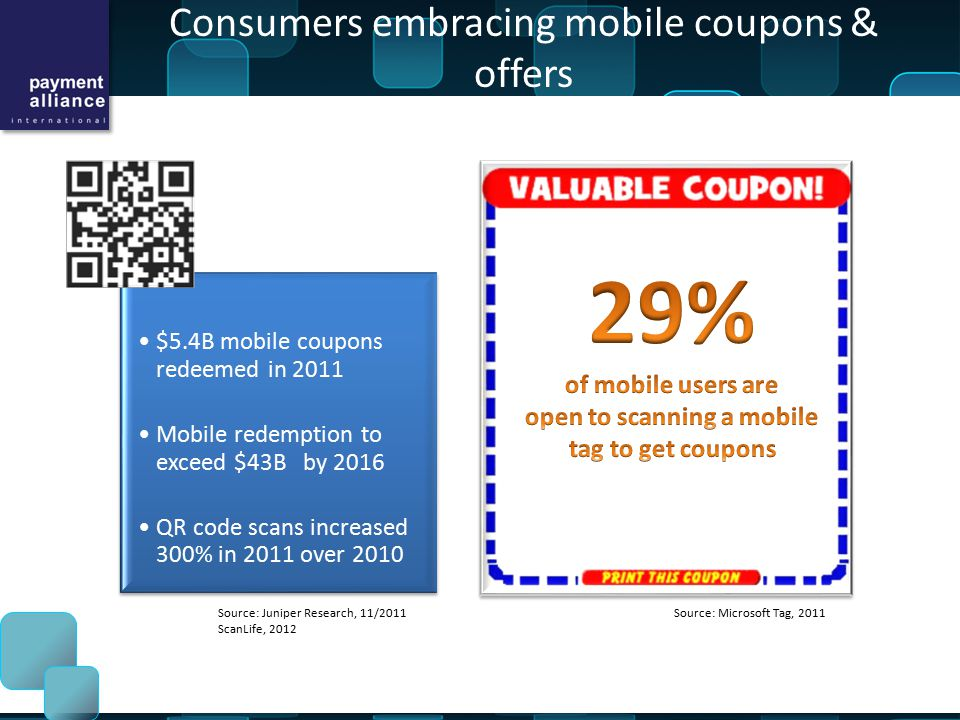 Consumers embracing mobile coupons & offers Source: Juniper Research, 11/2011 ScanLife, 2012 Source: Microsoft Tag, 2011