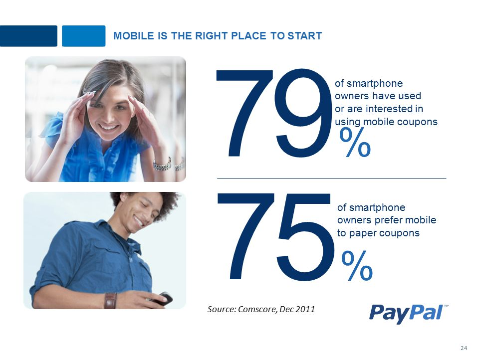 MOBILE IS THE RIGHT PLACE TO START 9%9% of smartphone owners have used or are interested in using mobile coupons 7 5%5% of smartphone owners prefer mobile to paper coupons 7 24 Source: Comscore, Dec 2011