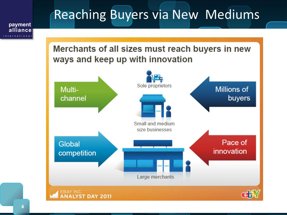 Reaching Buyers via New Mediums 8