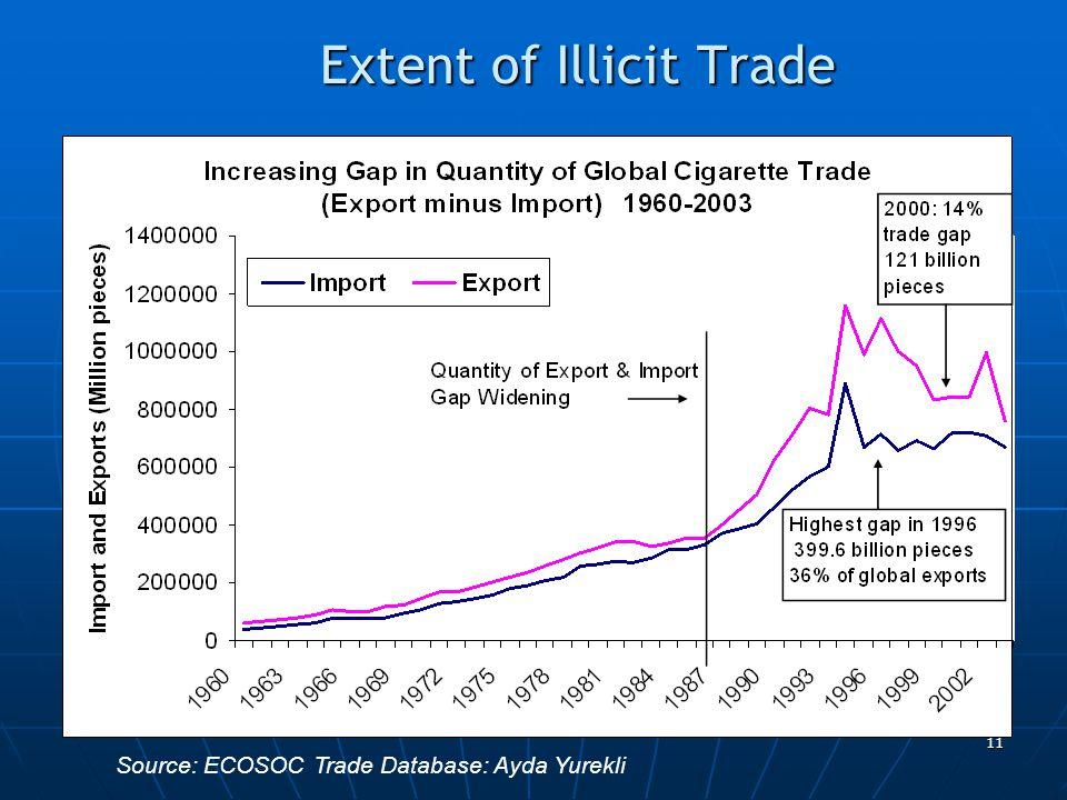 11 Extent of Illicit Trade Source: ECOSOC Trade Database: Ayda Yurekli