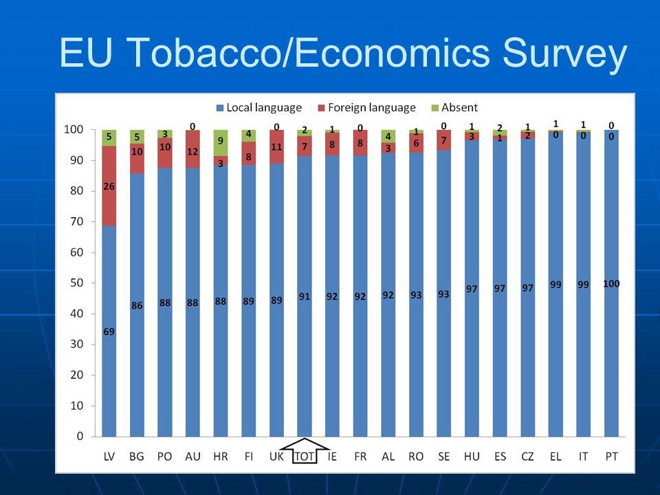 20 EU Tobacco/Economics Survey