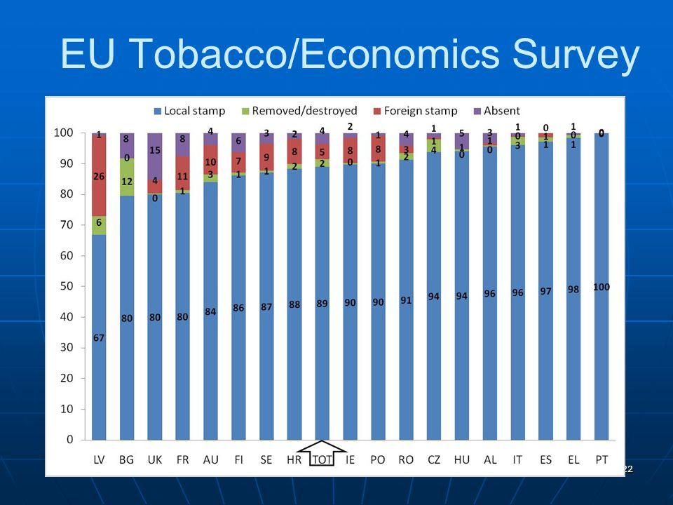 22 EU Tobacco/Economics Survey