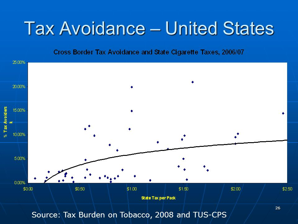 26 Tax Avoidance – United States Source: Tax Burden on Tobacco, 2008 and TUS-CPS