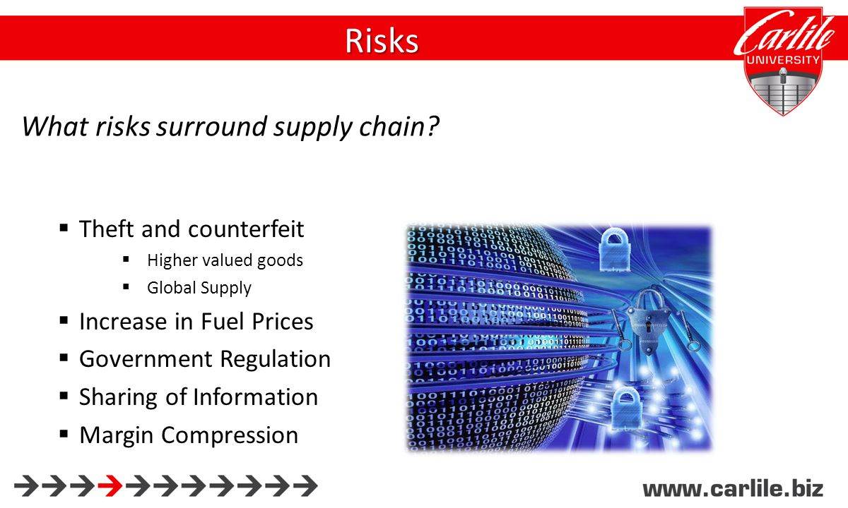  Theft and counterfeit  Higher valued goods  Global Supply  Increase in Fuel Prices  Government Regulation  Sharing of Information  Margin Compression Risks What risks surround supply chain